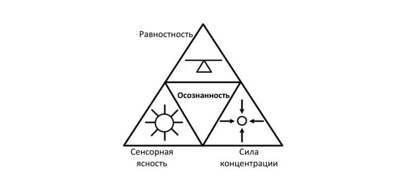 three skills